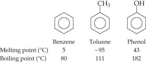 Benzene is a six carbon ring with alternating double bonds in the sides, each carbon bonded to a single hydrogen.  Benzene has a melting point of 5 degrees celsius and a boiling point of 80 degrees celsius. Toluene is a benzene ring with a methyl group, CH3, attached to one of the carbons instead of a hydrogen.  Toluene has a melting point of -95 degrees celsius and a boiling point of 111 degrees celsius. Phenol is a benzene ring with a hydroxy group, OH, attached to one of the carbons instead of a hydrogen.  Phenol has a melting point of 43 degrees celsius and a boiling point of 182 degrees celsius.