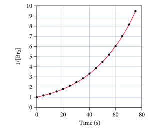 The figure shows the 1 divided by the concentration of Br2 as a function of time. The reverse concentration is measured from 0 to 10 units on the y-axis and time is measured from 0 to 80 seconds on the x-axis. The curve starts at 1 unit of reverse concentration at 0 seconds and grows exponentially. Some of its points are: 2 units at 25 seconds, 4 units at 45 seconds, and 9.5 units at 73 seconds.