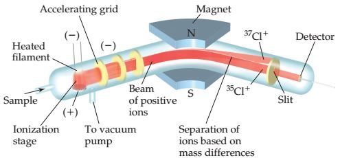 A diagram shows a tube with a portion between magnets N and S. A sample enters the tube at one end and passes through the ionization stage and heated filament behind which is a connecting tube leading to a vacuum pump. The sample then passes through an accelerating grid with electrical charges; the beam of positive ions then passes through the magnetic field between the magnets, which causes separation of ions based on mass differences occurs. 37Cl+ and 35Cl- diverge and pass through a slit to reach a detector.