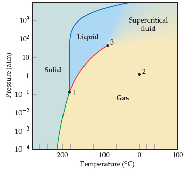 Phase diagram of methane. The x axis temperature in degrees C ranging from -200 to 100 with intervals of 100. The y axis is pressure in atmospheres ranging from 10 to the -4 to 10 to the 3 in log scale. 1-Point that is the intersection of the sublimation, melting, and vapor-pressure curves. -180 degrees C and 10 to the -1 atmospheres. 2-A point in the gas phase at 0 degrees C and 1 atmosphere. 3-Point at the upper end of the vapor-pressure curve. -80 degrees C and 50 atmospheres Sublimation curve. Curve slanting right from negative 220 degrees C and 10 to the -4 atmospheres to point 1. Melting curve. Curve rising nearly vertically and then slanting right from point 1 to the top of the y-axis near 0 degrees C. Vapor-pressure curve. Curve from point 1 to point 3. Solid. Left of melting curve and sublimation curve. Liquid. Above point 1, left of point 3, and between the melting and vapor-pressure curves. Gas. Right of the sublimation and vapor pressure curves.