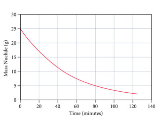 The figure shows the mass of nuclide as a function of time. Mass is measured from 0 to 30 grams on the y-axis and time is measured from 0 to 140 minutes. The curve starts at 25 grams at 0 minutes and decreases to 12 grams at 40 minutes and then to 2.5 grams at 125 minutes.