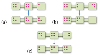 The image contains three parts, all having 2 sets of three connected boxes representing before and after. In part a there are 4 atoms in the first two boxes, and one in the third. Then it goes to three atoms in each box. In part b there are 4 atoms in box 1, two in box 2, and three in box three. Then it goes to 6 atoms in box 1, three in box 2, and 0 in box three. In part c there are three atoms in box 1, 4 in box 2, and two in box three. It goes to 2 in box 1, three in box 2, and four in box 3.