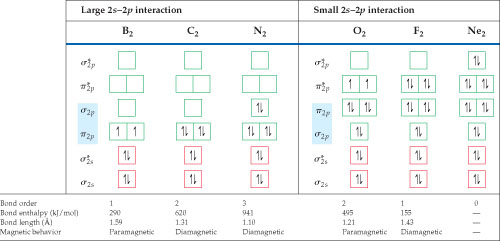 A table shows the filled bonds and bond information for some diatomic molecules.
