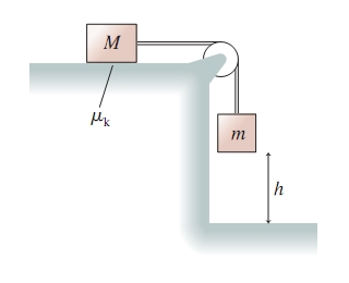 A figure shows a block of mass Upper M atop a level table with a coefficient of kinetic friction mu subscript k. A rope is tied to the side of the block and runs through a pulley on the edge of the table to another block of mass m. The block of mass m is suspended at a height h above the floor.