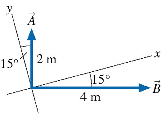 The figure shows two vectors on the x y plane. Both vectors start at the origin. Vector A is 2 meters long, lies in the first quadrant, and is tilted by 15 degrees from the y axis. Vector B is 4 meters long, lies in the fourth quadrant, and is tilted at 15 degrees from the x axis.