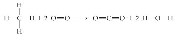 CH4 plus 2 O2 goes to CO2 plus 2 H2O.