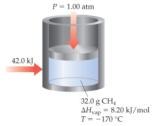 There are 32.0 grams of liquid methane (CH4) inside a chamber in a cylinder with a piston. Delta Hvaporization is 8.20 kilojoules per mole and temperature is negative 170 degrees Celsius. The downward pressure on the piston is equal to 1.00 atmospheres, while 42.0 kilojoules of heat are added to the chamber in the cylinder.