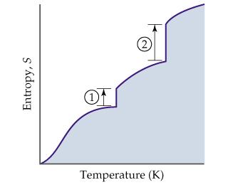 A graph of entropy versus temperature shows two points of entropy increase without temperature increase.