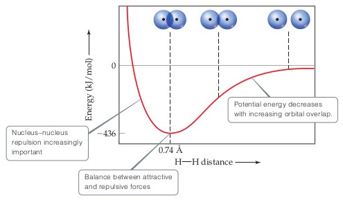 A line graph has H-H distance on the X-axis (increasing), and energy (kilojoules per mole) on Y-axis (increasing).  At very short distances, the nucleus-nucleus repulsion is increasingly important.  As the distance increases, the energy rapidly drops; the potential energy decreases with increasing orbital overlap.  The energy decreases far below zero, reaching a minimum of negative 435 kilojoules per mole at an H-H distance of 0.74 angstroms. This point is the balance between attractive and repulsive forces. As the distance then increases further, the potential energy slowly increases, toward an asymptote with 0 kilojoules per mole.