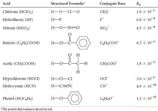 The figure shows a table of some weak acids. Chlorous acid has the structure of HOClO. Hydrofluoric acid has the structure of HF. Nitrous acid has the structure of HONO, with a double bond between the nitrogen atom and the second oxygen atom (from left to right). Benzoic acid has the structure of HOC, with an O atom double-bonded and a benzene ring attached to the carbon atom. Acetic acid has the structure of HOCCH, with an O atom double-bonded to the first (from left to right) carbon atom and two H atoms attached to the second carbon atom. Hypochlorous acid has the structure of HOCl. Hydrocyanic acid has the structure of HCN, with a triple bond between the carbon atom and the nitrogen atom. Phenol has the structure of HO, with a benzene ring attached to the oxygen atom.