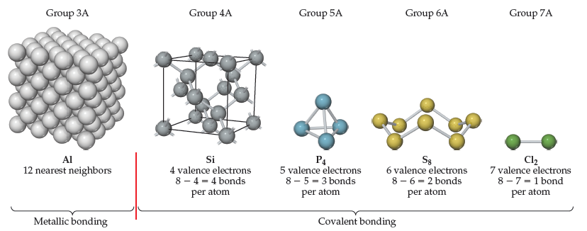 A diagram shows structures of Al, Si, P4, S8, and Cl2. Al (group 3A) has 12 nearest neighbors joined by metallic bonding. A diagram shows a large cube composed of spheres. All other atoms below are joined by covalent bonds. Si (group 4A) has 4 valence electrons. 8 minus 4 equals 4 bonds per atom. A diagram shows atoms bonded within a cube. P4 (group 5A) has five valence electrons. 8 minus 5 equals 3 bonds per atom. A diagram shows four atoms bonded in a pyramid shape. S8 (group 6A) has 6 valence electrons. 8 minus 6 equals 2 bonds per atom. A diagram shows 8 atoms bonded in a boat-shaped ring. Cl2 (group 7A) has 7 valence electrons. 8 minus 7 equals one bond per atom. A diagram shows two atoms joined by a single bond.