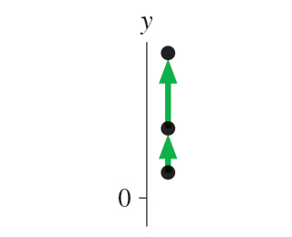 The figure shows a vertical motion diagram in two steps. An object moves up with increasing velocity. All positions of the object have positive y-coordinate.