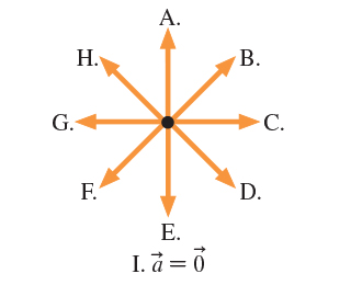 The figure shows eight vectors labelled A to H. The vectors are evenly spaced and point radially outwards from the same point. The angles between all the adjacent vectors are equal. Vector A points vertically upward. The rest of the vectors are labelled continuing clockwise until reaching vector H. Beneath the diagram, option I indicates that acceleration a equals zero.