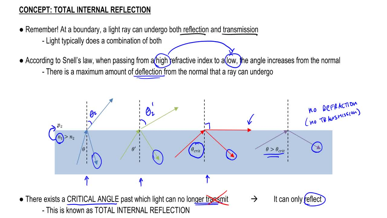 Total internal reflection physics video clutch prep pooptronica