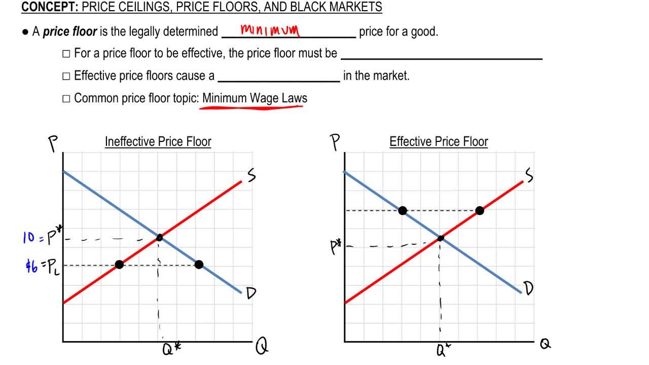 Price Ceilings Price Floors And Black Markets Microeconomics