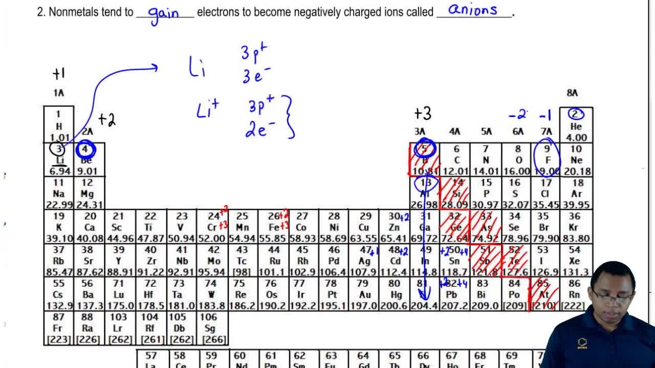Periodic table chemistry video clutch prep urtaz Image collections