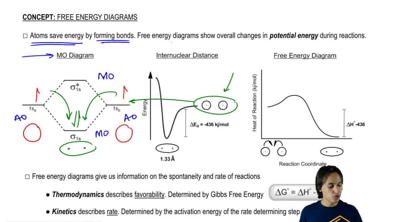 Free energy diagrams organic chemistry video clutch prep pooptronica Gallery