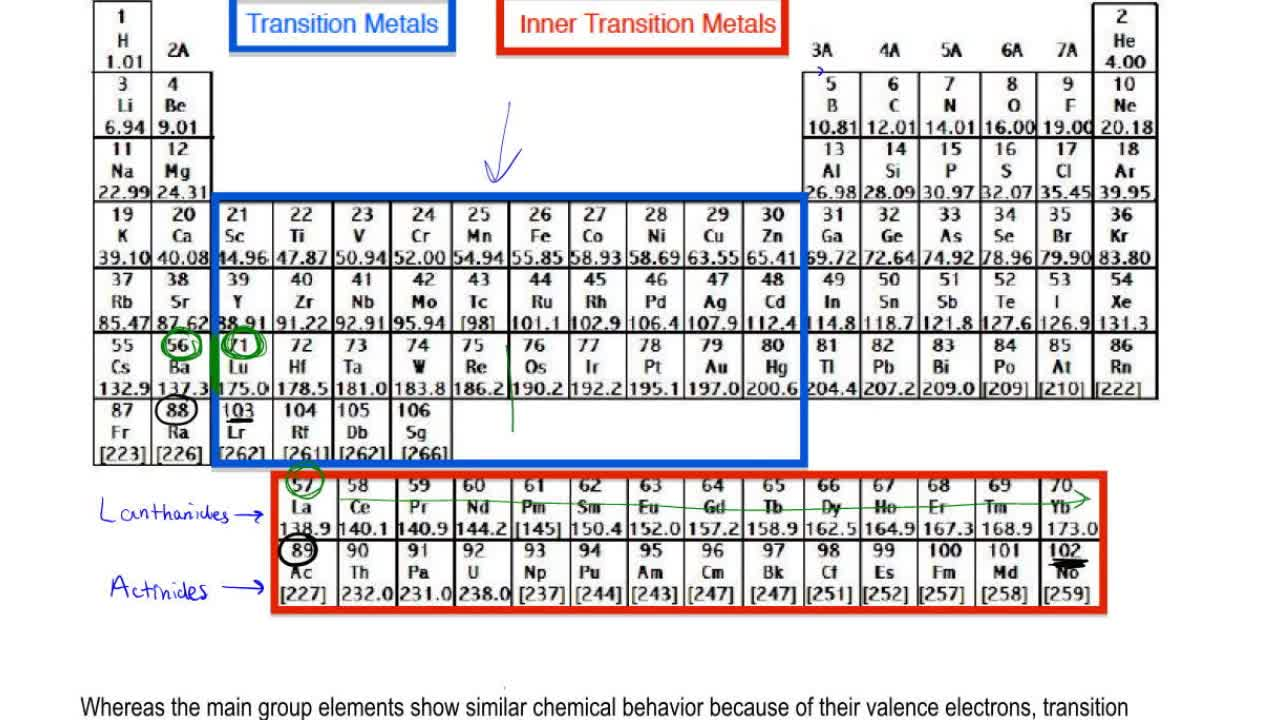 The transition metals chemistry video clutch prep urtaz Images