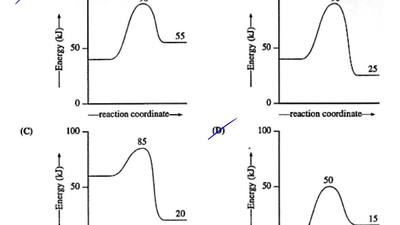 Which reaction coordinate diagram represents a reaction in which the activatio...