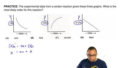 The experimental data from a certain reaction gives these three graphs. What i...