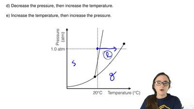 The phase diagram for a substance is depicted to the below; the substance is a...