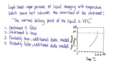 The graph shows how the vapor pressure of a liquid changes with temperature. S...