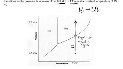 The phase diagram for a compound is shown below. Describe the phases and trans...