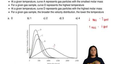 The graph (below) shows the distribution of molecular velocities. How many of...