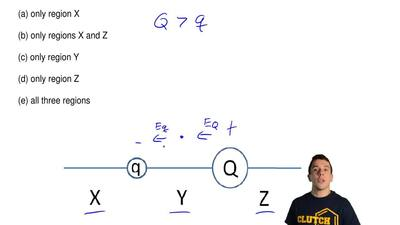 The figure shows two unequal point charges, q and Q, of opposite sign. Charge ...