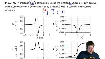 A charge of 3 μC is at the origin. Sketch the function E x versus x for both p...