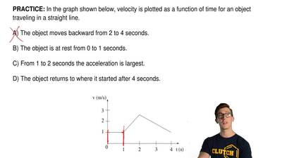 In the graph shown below, velocity is plotted as a function of time for an obj...