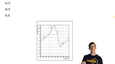 The figure shows a graph of position vs. time. Which section of the graph corr...