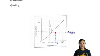 Consider the phase diagram shown below, starting at 0.4 atm and 20°C what phas...