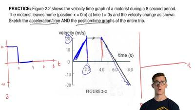 Figure 2.2 shows the velocity time graph of a motorist during a 8 second perio...