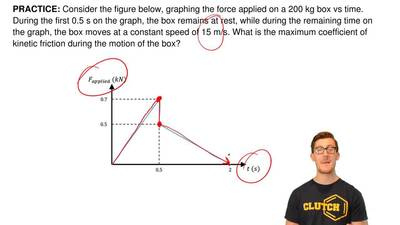 Consider the figure below, graphing the force applied on a 200 kg box vs time....