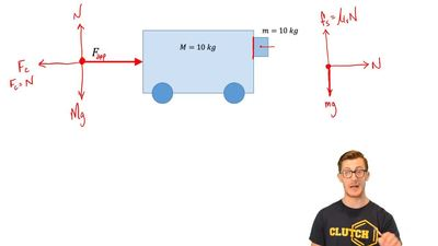 In the figure below, a cart is pushed with a force F. If the coefficient of st...