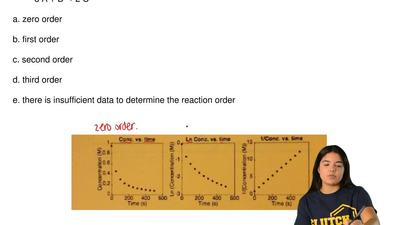 The three plots shown were graphed using experimental data for the reaction sh...