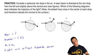 Consider a spherical rain drop in the air. A laser beam is directed at the rai...