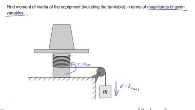 This problem describes a method of determining the moment of inertia of an irr...
