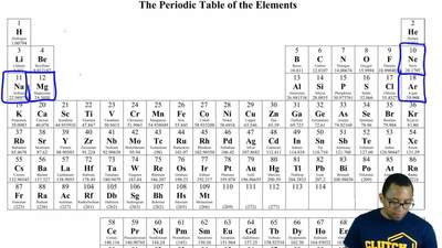 Arrange the elements in Mg, Ne, Na, and Ar in order of increasing energy requi...