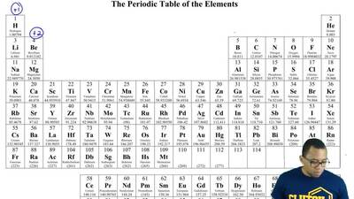From what you know about ion formation and the periodic table, which ion would...