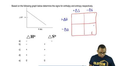 Based on the following graph below, determine the signs for enthalpy and entro...