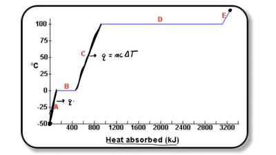 Describe the (physical/chemical) phenomena exhibited in the following diagram:...