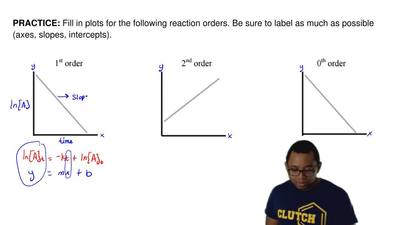 Fill in plots for the following reaction orders. Be sure to label as much as p...