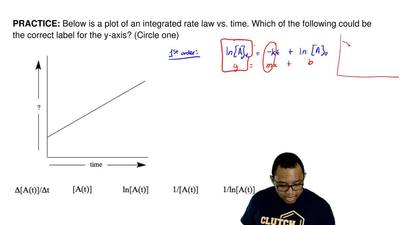 Below is a plot of an integrated rate law vs. time. Which of the following cou...