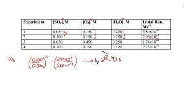 Determine the rate constant for the reaction between SO 2, O2, and H2O from th...