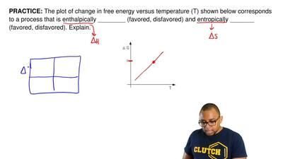 The plot of change in free energy versus temperature (T) shown below correspon...